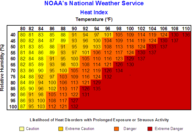 heat_index